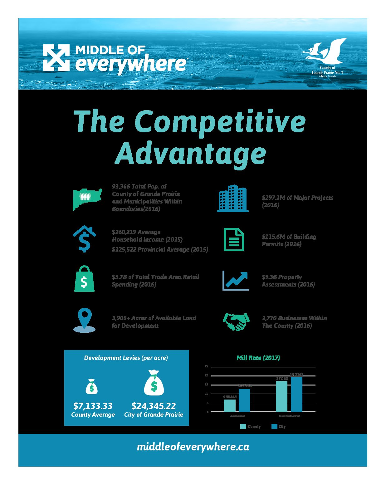 Competitive Advantage – Grande Prairie 2018